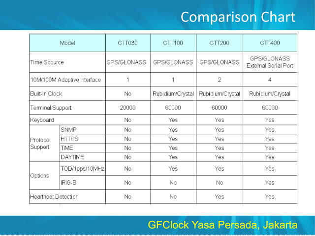 NTP Master Clock Server Chart
